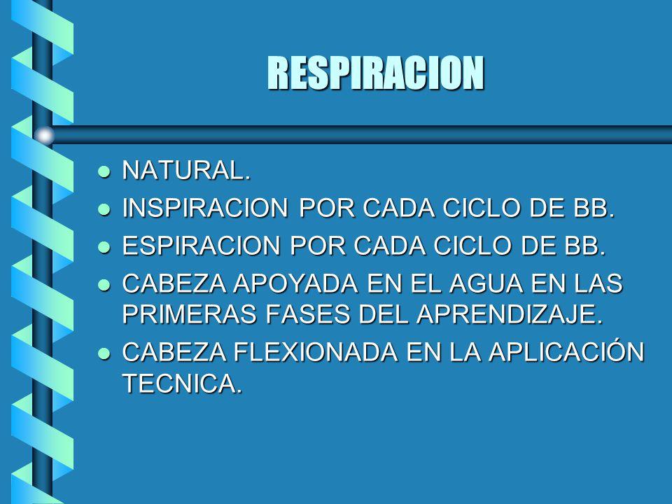 RESPIRACION l NATURAL.l INSPIRACION POR CADA CICLO DE BB.