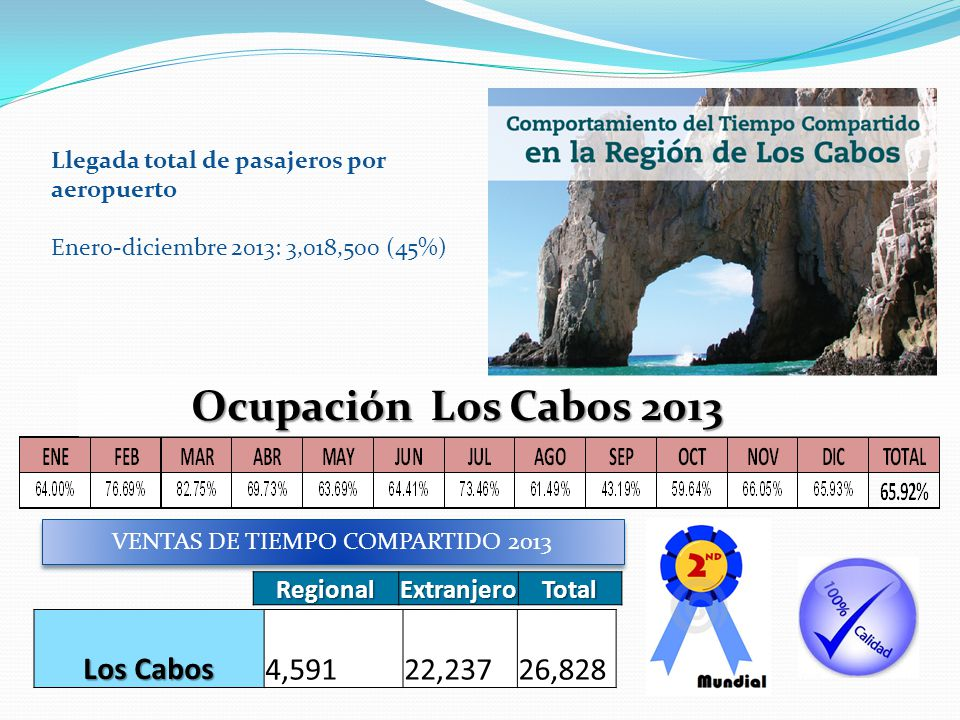 Llegada total de pasajeros por aeropuerto Enero-diciembre 2013: 3,018,500 (45%) Los Cabos 4,591 22,237 26,828 RegionalExtranjeroTotal VENTAS DE TIEMPO