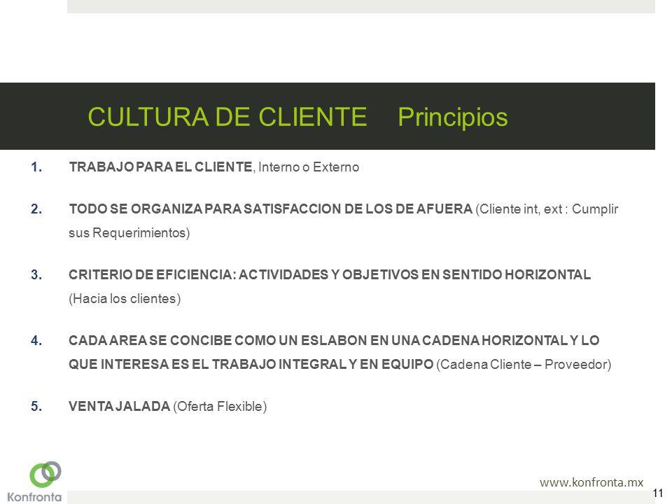 www.konfronta.mx CULTURA DE CLIENTE Principios 1.TRABAJO PARA EL CLIENTE, Interno o Externo 2.TODO SE ORGANIZA PARA SATISFACCION DE LOS DE AFUERA (Cliente int, ext : Cumplir sus Requerimientos) 3.CRITERIO DE EFICIENCIA: ACTIVIDADES Y OBJETIVOS EN SENTIDO HORIZONTAL (Hacia los clientes) 4.CADA AREA SE CONCIBE COMO UN ESLABON EN UNA CADENA HORIZONTAL Y LO QUE INTERESA ES EL TRABAJO INTEGRAL Y EN EQUIPO (Cadena Cliente – Proveedor) 5.VENTA JALADA (Oferta Flexible) 11