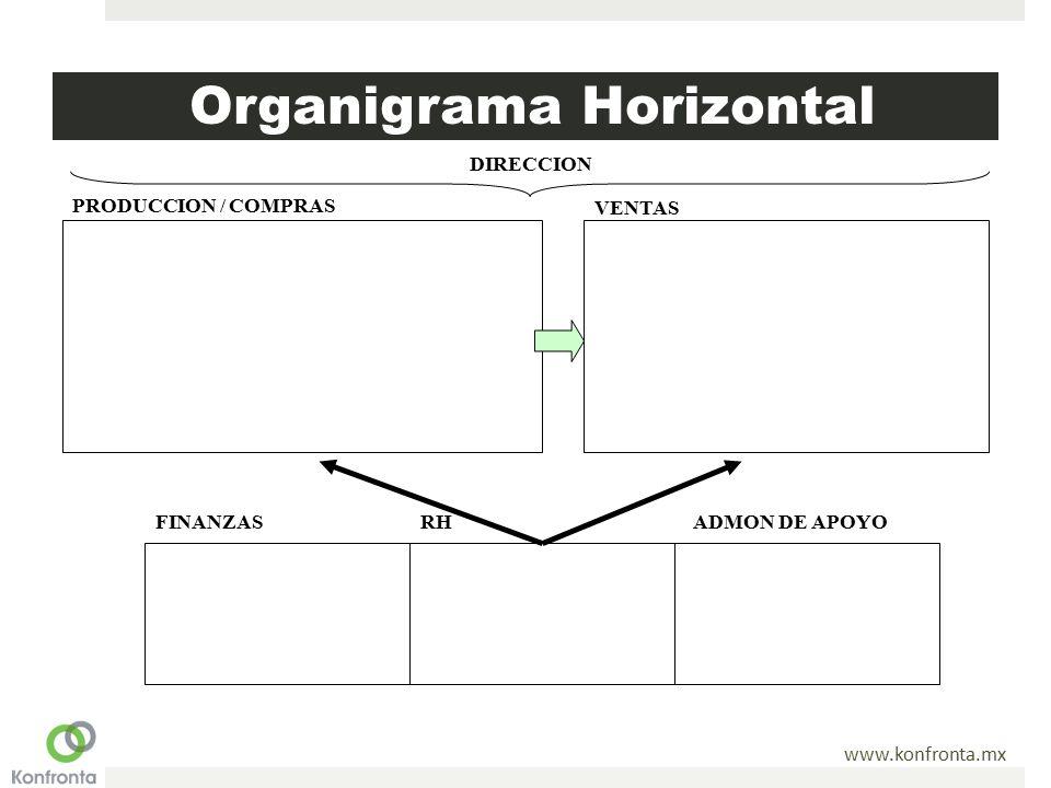 www.konfronta.mx Organigrama Horizontal PRODUCCION / COMPRAS VENTAS FINANZASRHADMON DE APOYO DIRECCION