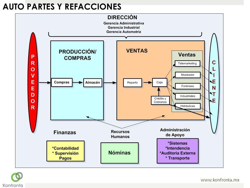 www.konfronta.mx AUTO PARTES Y REFACCIONES