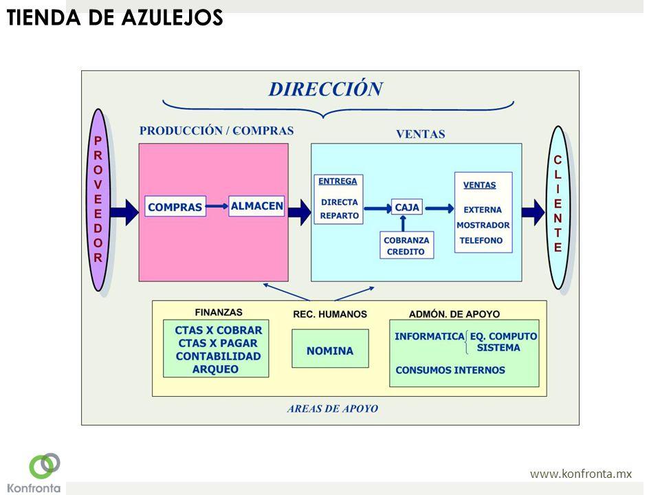 www.konfronta.mx TIENDA DE AZULEJOS