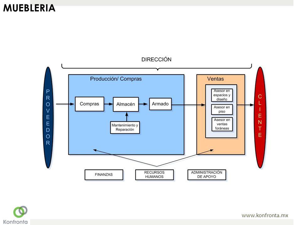 www.konfronta.mx MUEBLERIA