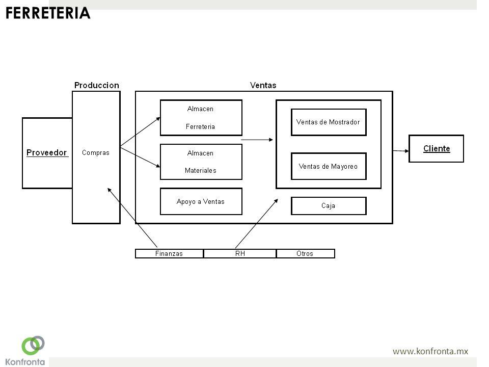 www.konfronta.mx FERRETERIA