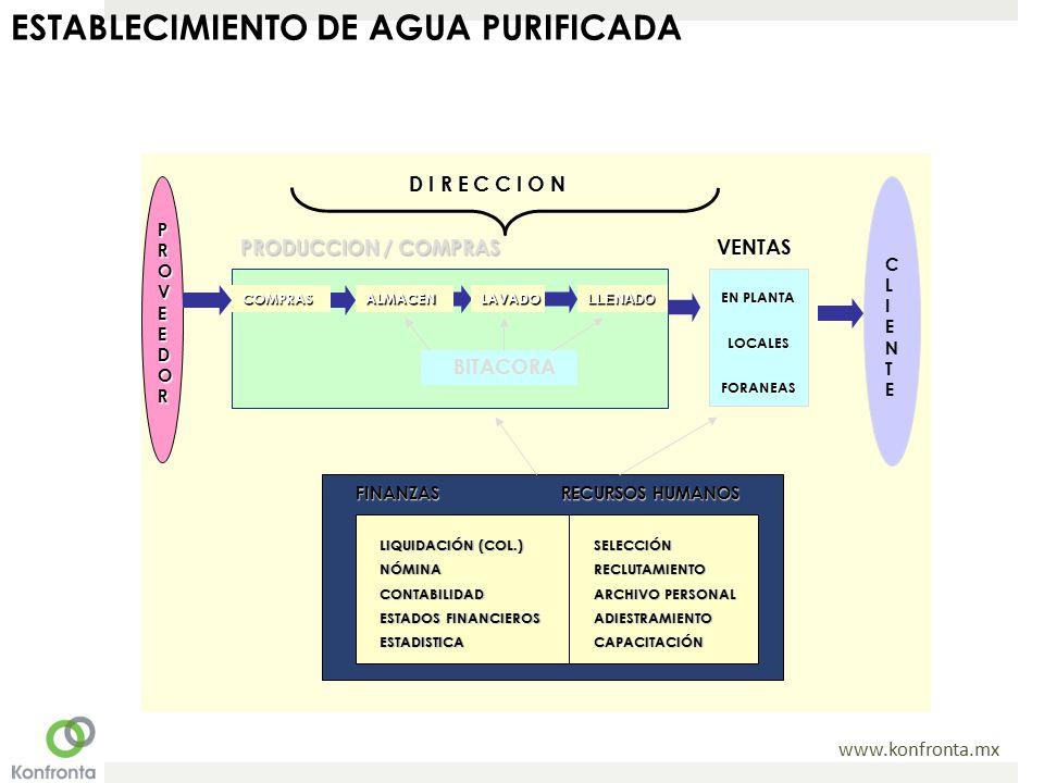 www.konfronta.mx VENTAS PROVEEDOR CLIENTECLIENTE D I R E C C I O N D I R E C C I O N EN PLANTA LOCALESFORANEAS COMPRASLAVADOALMACENLLENADO PRODUCCION / COMPRAS BITACORA RECURSOS HUMANOS SELECCIÓNRECLUTAMIENTO ARCHIVO PERSONAL ADIESTRAMIENTOCAPACITACIÓN LIQUIDACIÓN (COL.) NÓMINACONTABILIDAD ESTADOS FINANCIEROS ESTADISTICA FINANZAS ESTABLECIMIENTO DE AGUA PURIFICADA