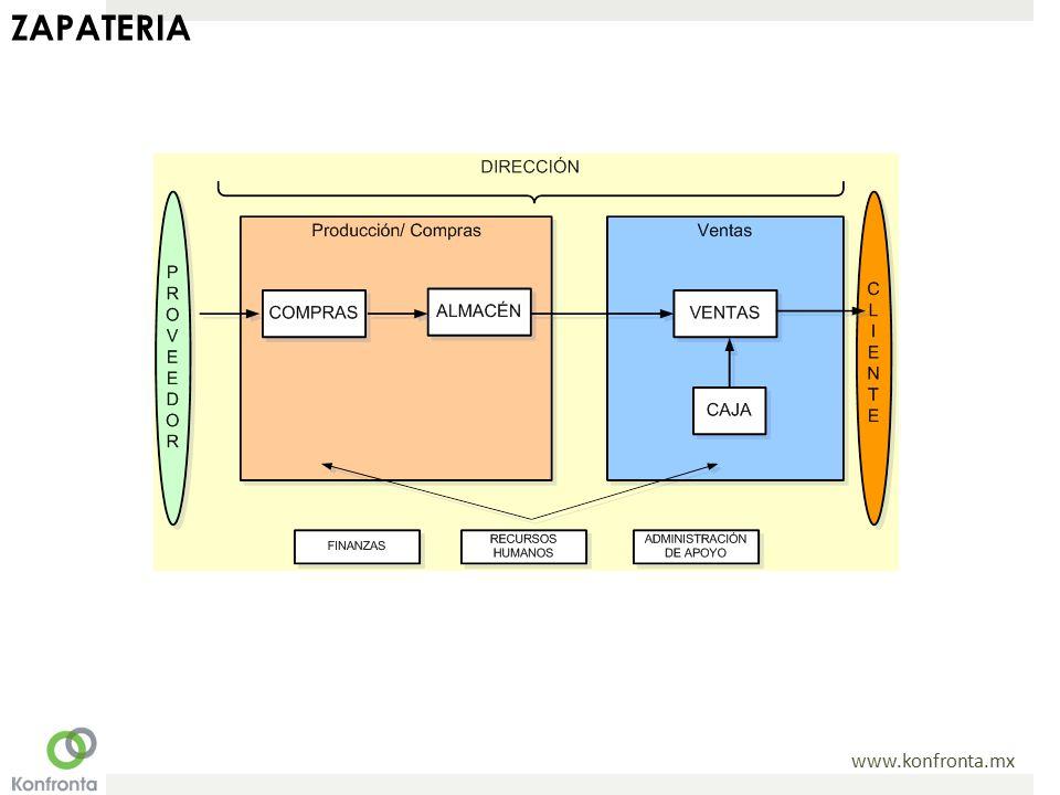 www.konfronta.mx ZAPATERIA
