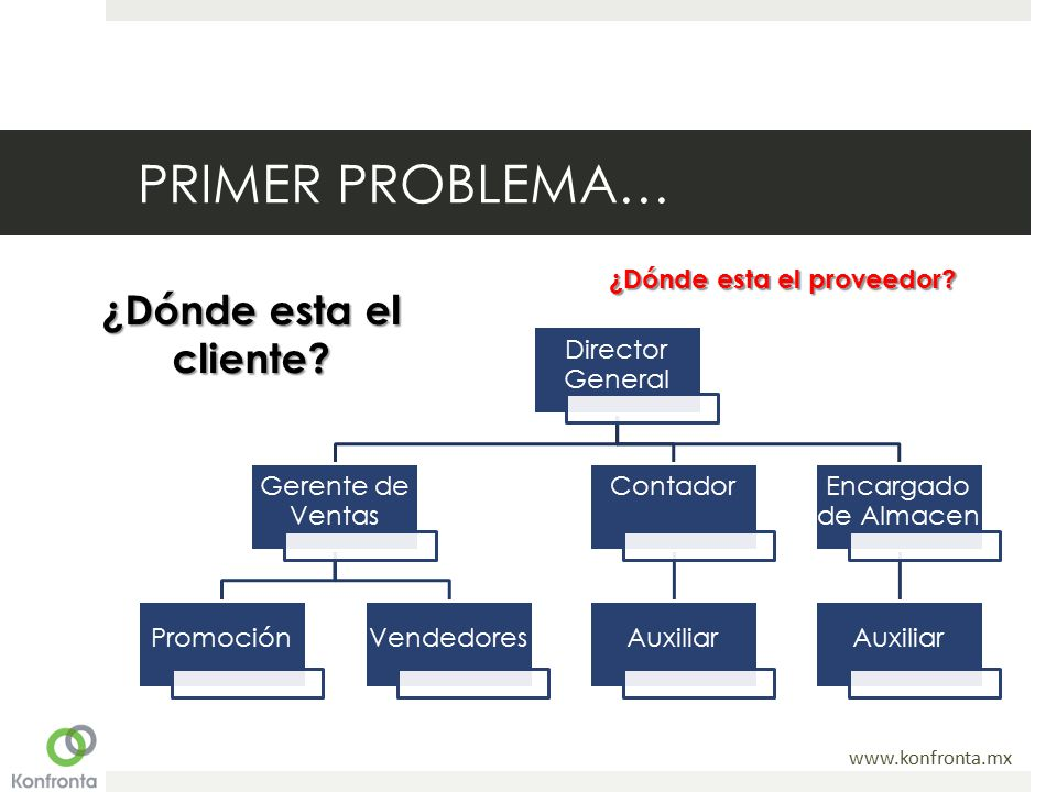 www.konfronta.mx PRIMER PROBLEMA… Director General Gerente de Ventas PromociónVendedores Contador Auxiliar Encargado de Almacen Auxiliar ¿Dónde esta el cliente.