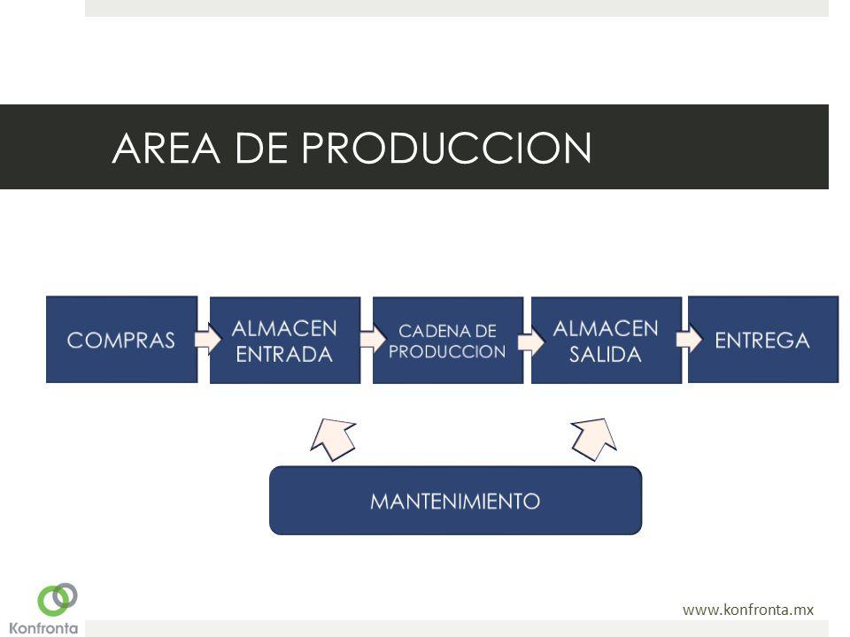 www.konfronta.mx AREA DE PRODUCCION