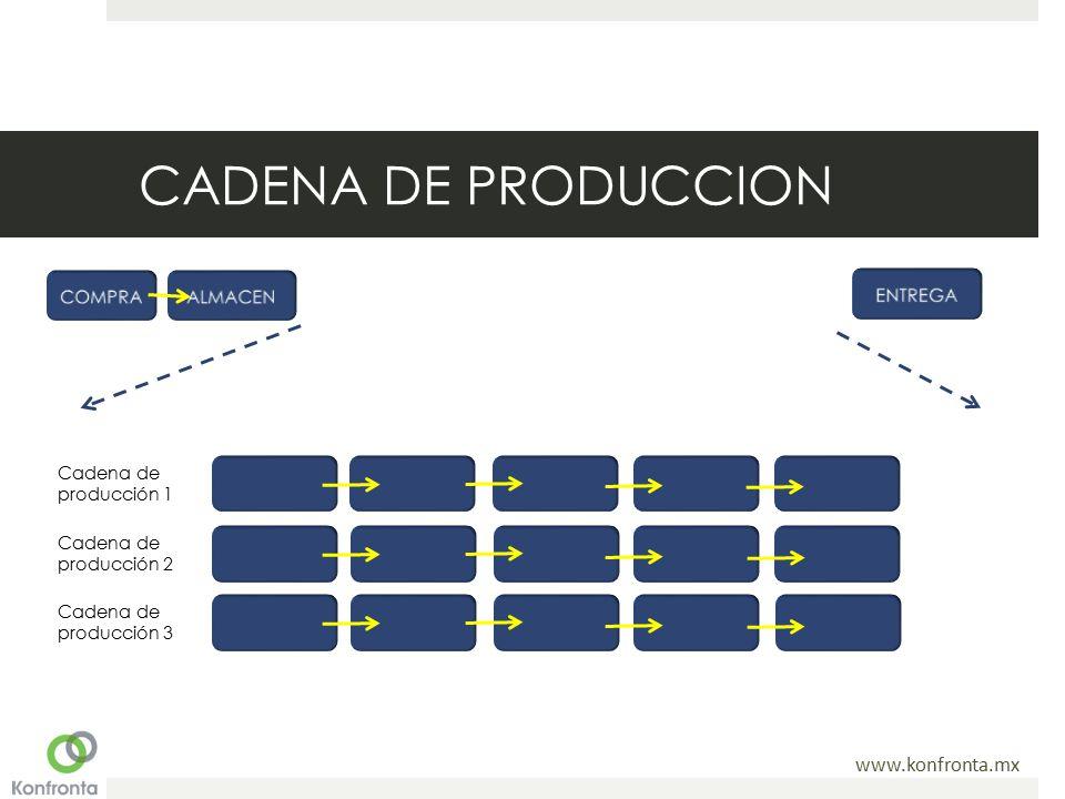 www.konfronta.mx CADENA DE PRODUCCION Cadena de producción 1 Cadena de producción 2 Cadena de producción 3