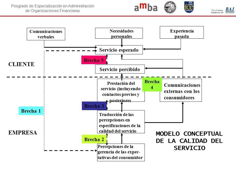 Posgrado de Especialización en Administración de Organizaciones Financieras MODELO CONCEPTUAL DE LA CALIDAD DEL SERVICIO Comunicaciones verbales Servi