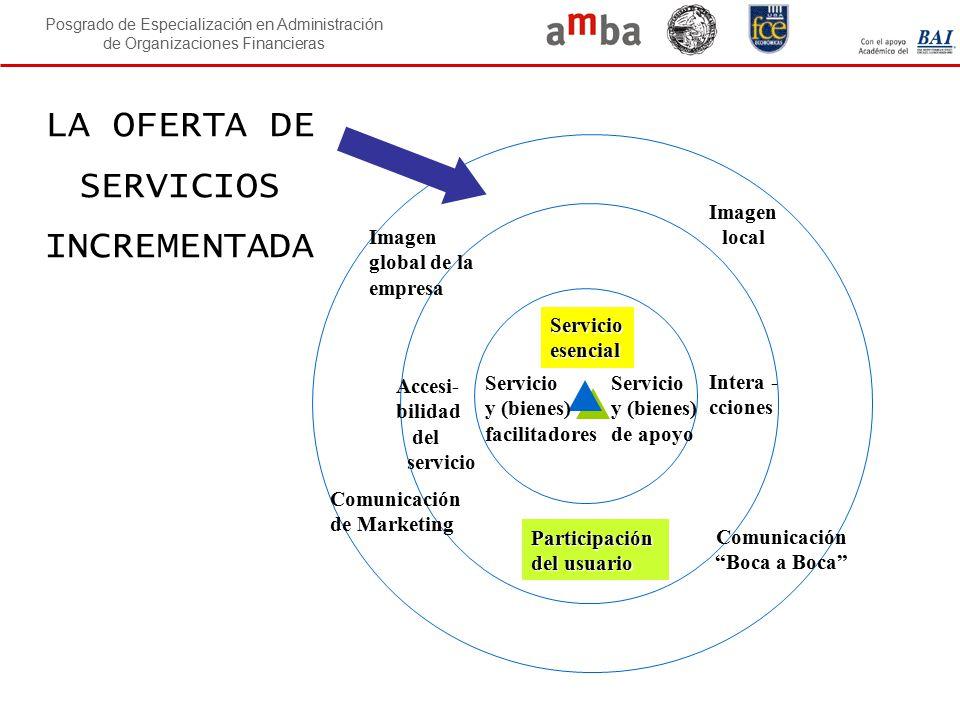 Posgrado de Especialización en Administración de Organizaciones Financieras LA OFERTA DE SERVICIOS INCREMENTADA Participación del usuario Comunicación