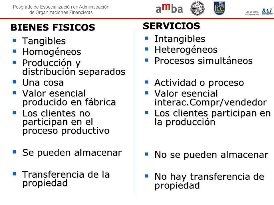 Posgrado de Especialización en Administración de Organizaciones Financieras BIENES FISICOS BIENES FISICOS  Tangibles  Homogéneos  Producción y dist