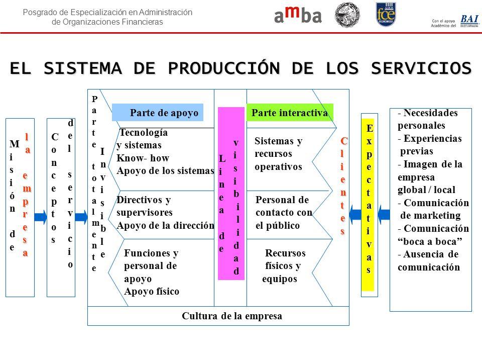 Posgrado de Especialización en Administración de Organizaciones Financieras CONSECUENCIAS DE LA DEFICIENCIA 5.