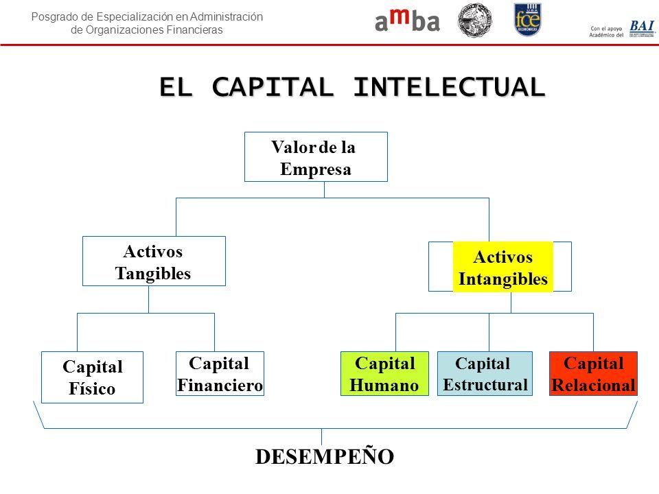 Posgrado de Especialización en Administración de Organizaciones Financieras EL CAPITAL INTELECTUAL Capital Financiero Capital Relacional Capital Human
