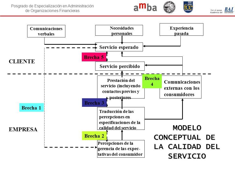 Posgrado de Especialización en Administración de Organizaciones Financieras Comunicaciones verbales Servicio esperado Servicio percibido Necesidades p