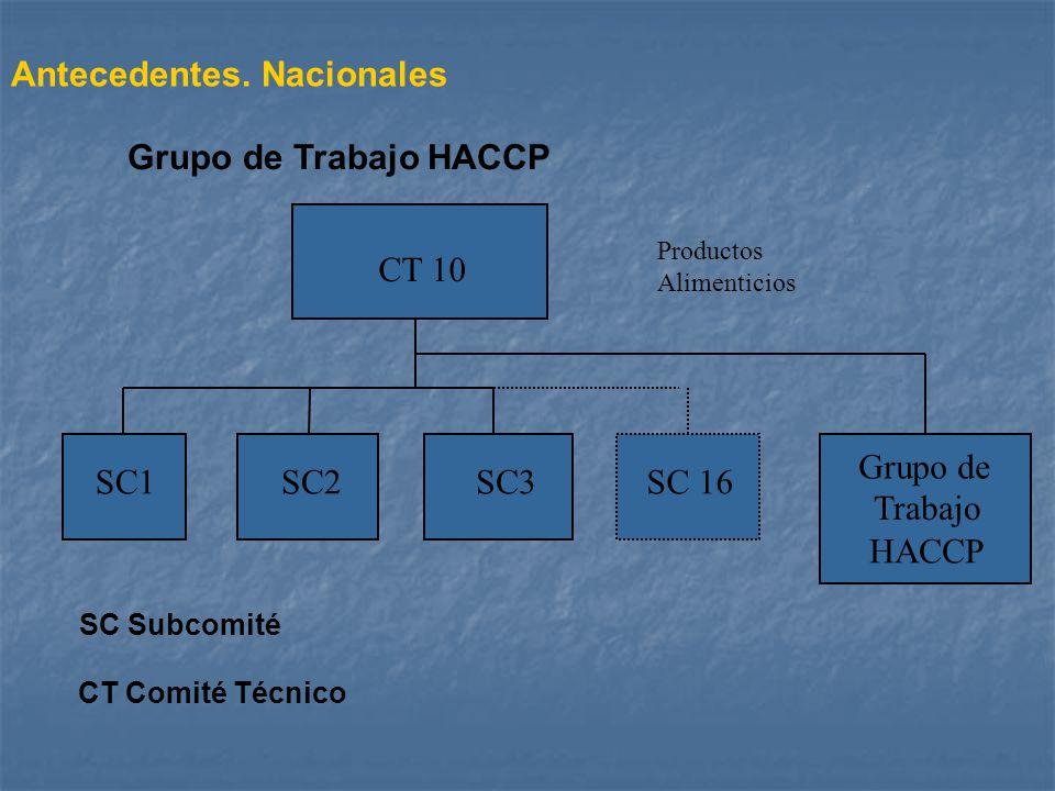 Grupo de Trabajo HACCP Antecedentes. Nacionales Productos Alimenticios CT 10 SC1SC2SC3SC 16 Grupo de Trabajo HACCP CT Comité Técnico SC Subcomité