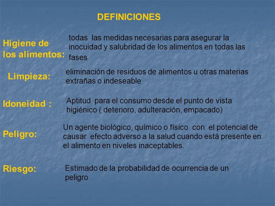 DEFINICIONES Higiene de los alimentos: Limpieza: Idoneidad : Peligro: todas las medidas necesarias para asegurar la inocuidad y salubridad de los alim