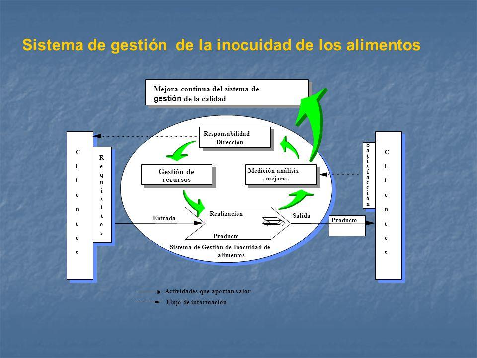 Responsabilidad Dirección Gestión de recursos Medición análisis, y mejoras Producto Entrada Salida Realización Producto Sistema de Gestión de Inocuida