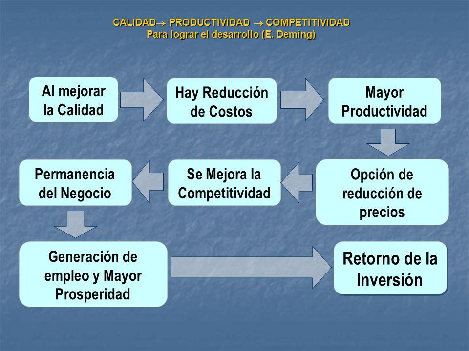 Al mejorar la Calidad Hay Reducción de Costos Mayor Productividad Opción de reducción de precios Se Mejora la Competitividad Permanencia del Negocio G