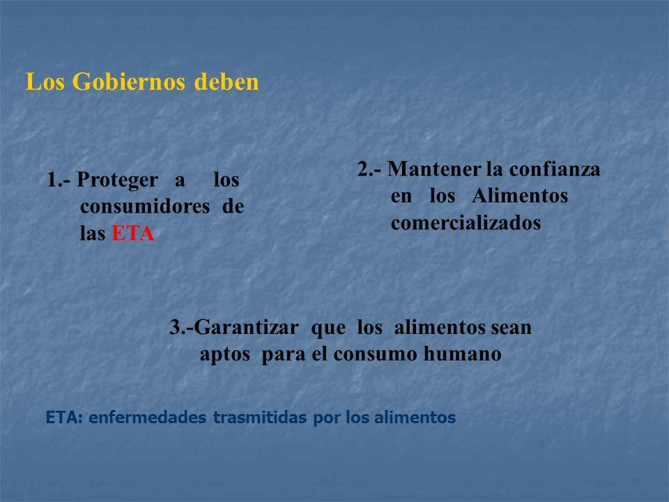 Los Gobiernos deben 1.- Proteger a los consumidores de las ETA 3.-Garantizar que los alimentos sean aptos para el consumo humano 2.- Mantener la confi