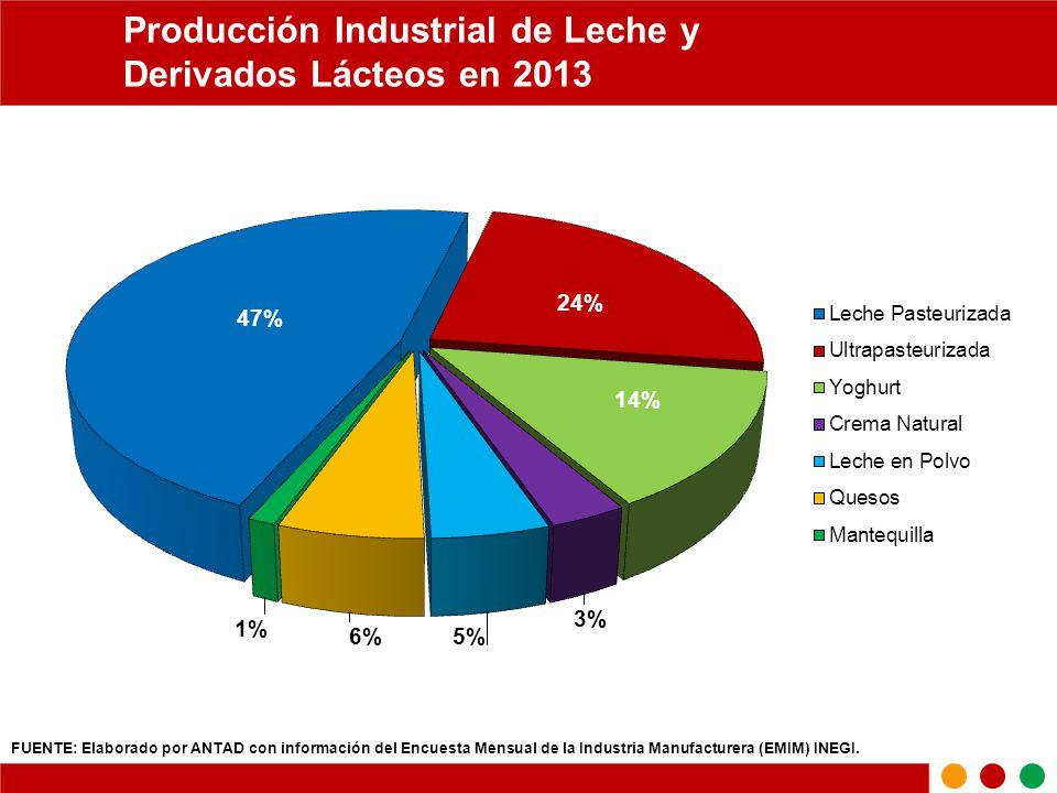industrial lacteos: