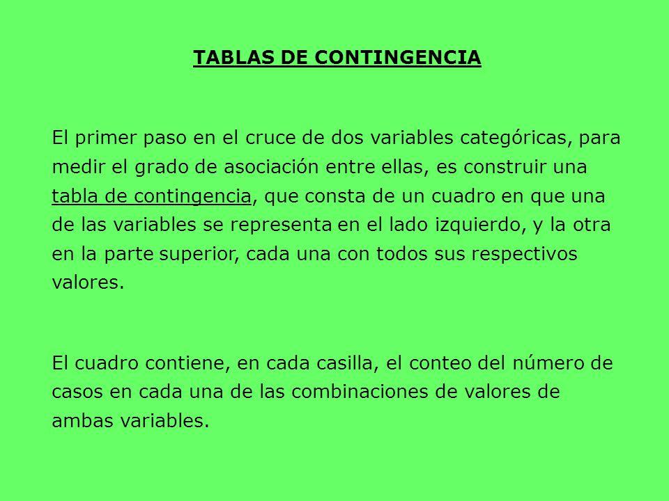 TABLAS DE CONTINGENCIA El primer paso en el cruce de dos variables categóricas, para medir el grado de asociación entre ellas, es construir una tabla