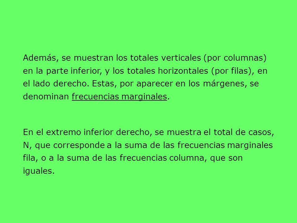 Además, se muestran los totales verticales (por columnas) en la parte inferior, y los totales horizontales (por filas), en el lado derecho. Estas, por