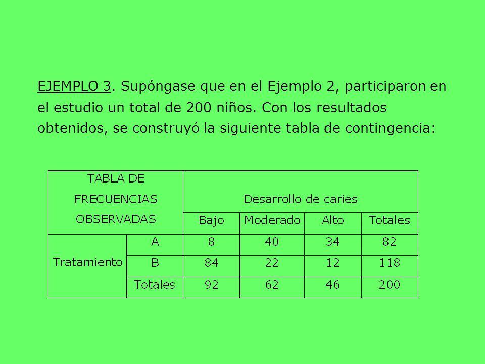 EJEMPLO 3. Supóngase que en el Ejemplo 2, participaron en el estudio un total de 200 niños. Con los resultados obtenidos, se construyó la siguiente ta