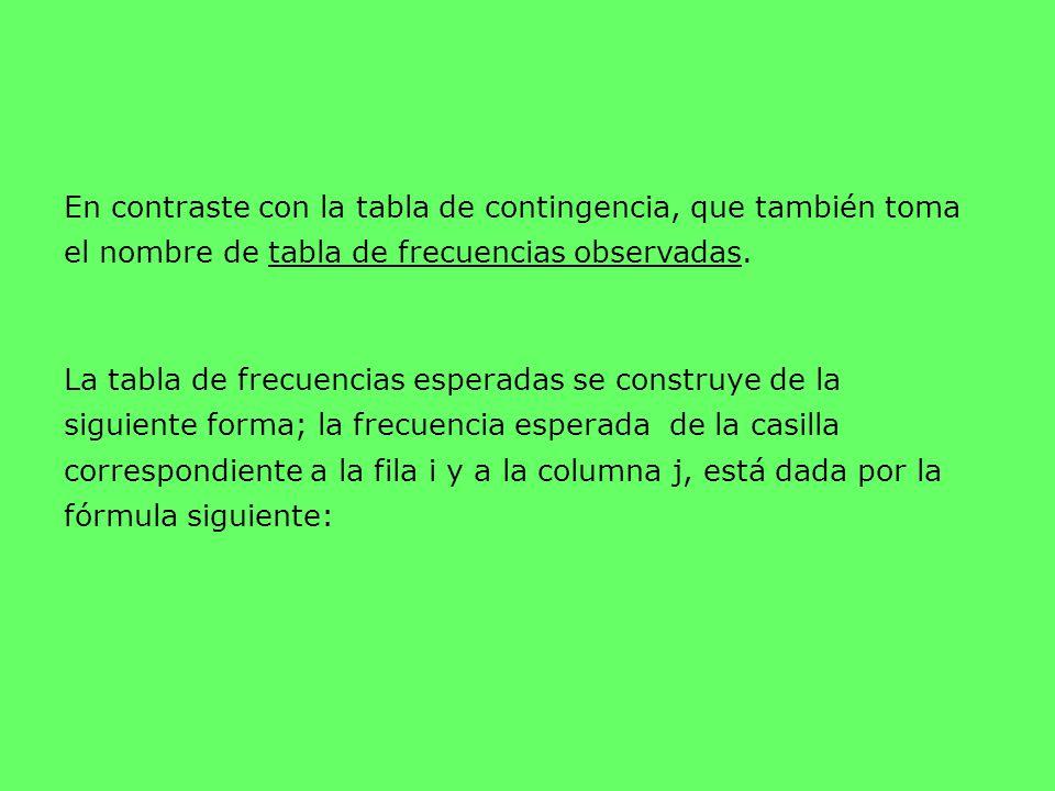 En contraste con la tabla de contingencia, que también toma el nombre de tabla de frecuencias observadas. La tabla de frecuencias esperadas se constru