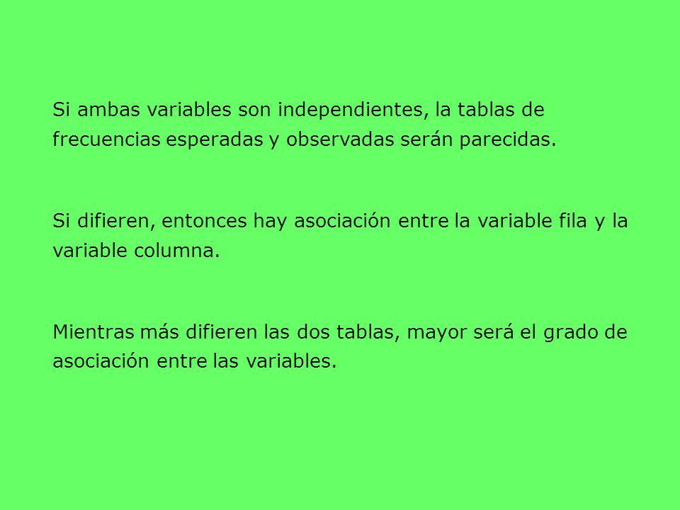 Si ambas variables son independientes, la tablas de frecuencias esperadas y observadas serán parecidas. Si difieren, entonces hay asociación entre la