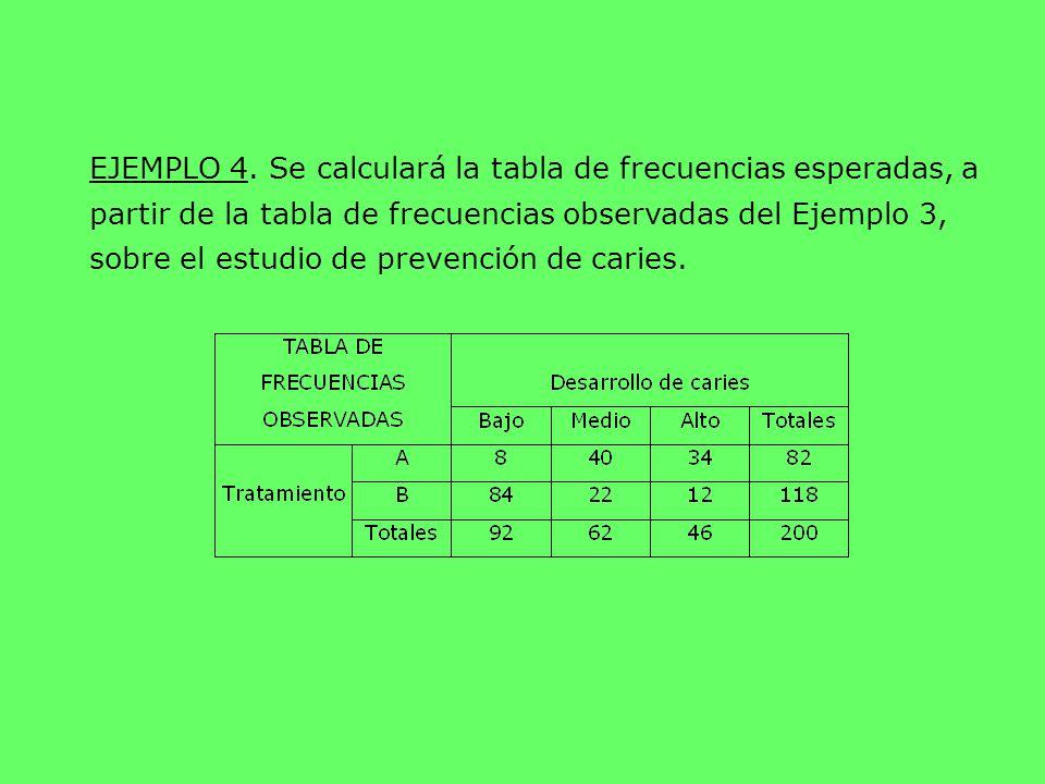 EJEMPLO 4. Se calculará la tabla de frecuencias esperadas, a partir de la tabla de frecuencias observadas del Ejemplo 3, sobre el estudio de prevenció