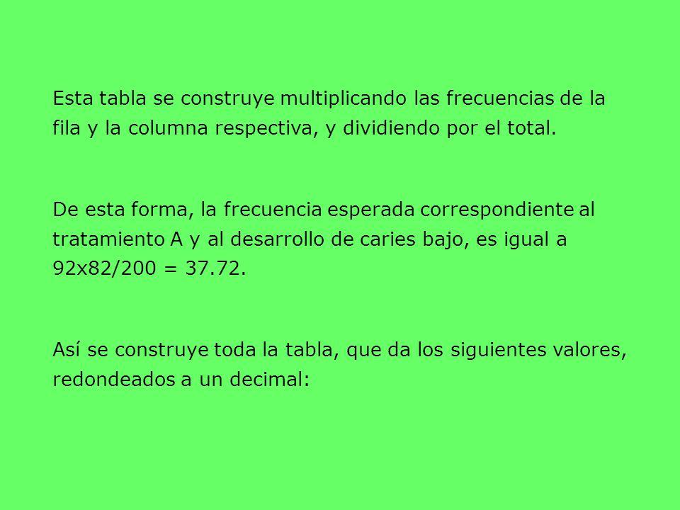 Esta tabla se construye multiplicando las frecuencias de la fila y la columna respectiva, y dividiendo por el total. De esta forma, la frecuencia espe