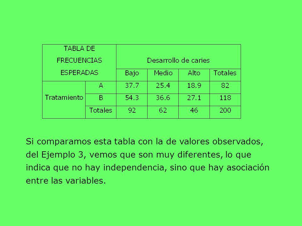 Si comparamos esta tabla con la de valores observados, del Ejemplo 3, vemos que son muy diferentes, lo que indica que no hay independencia, sino que h