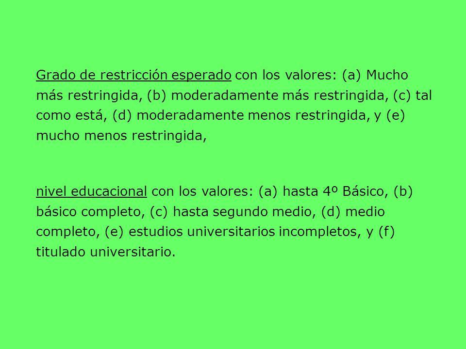 Grado de restricción esperado con los valores: (a) Mucho más restringida, (b) moderadamente más restringida, (c) tal como está, (d) moderadamente meno