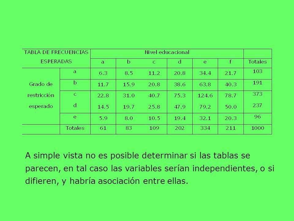 A simple vista no es posible determinar si las tablas se parecen, en tal caso las variables serían independientes, o si difieren, y habría asociación
