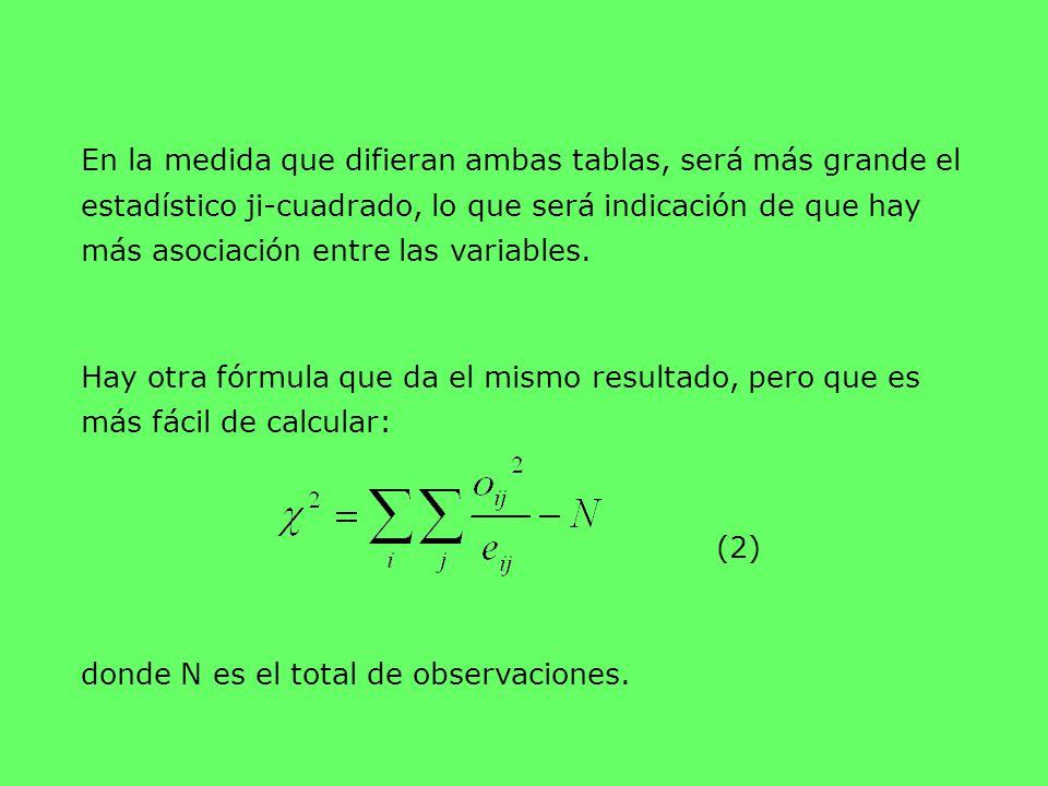 En la medida que difieran ambas tablas, será más grande el estadístico ji-cuadrado, lo que será indicación de que hay más asociación entre las variabl