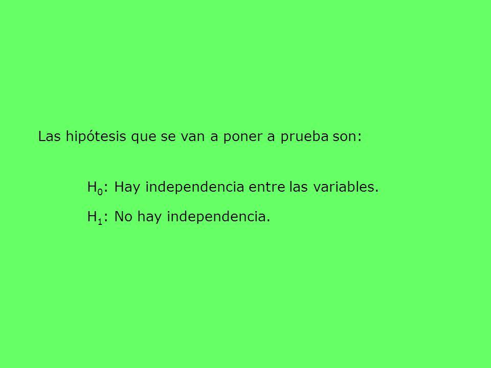 Las hipótesis que se van a poner a prueba son: H 0 : Hay independencia entre las variables. H 1 : No hay independencia.