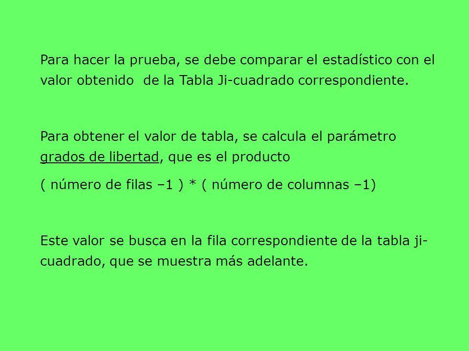 Para hacer la prueba, se debe comparar el estadístico con el valor obtenido de la Tabla Ji-cuadrado correspondiente. Para obtener el valor de tabla, s