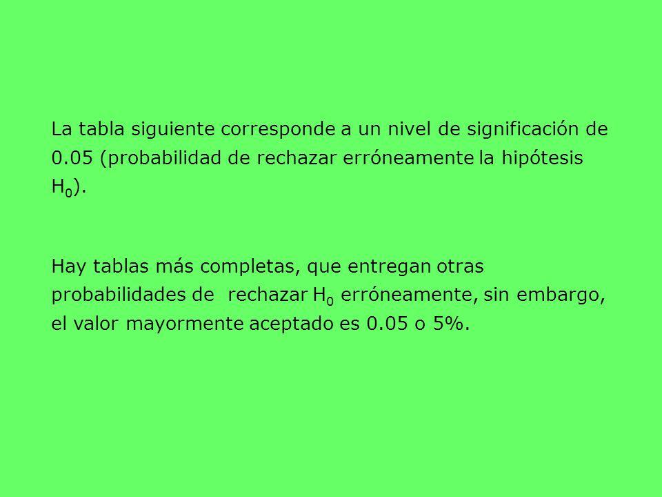 La tabla siguiente corresponde a un nivel de significación de 0.05 (probabilidad de rechazar erróneamente la hipótesis H 0 ). Hay tablas más completas