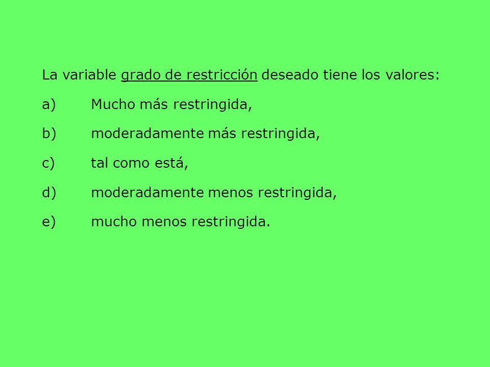 La variable grado de restricción deseado tiene los valores: a)Mucho más restringida, b)moderadamente más restringida, c)tal como está, d)moderadamente
