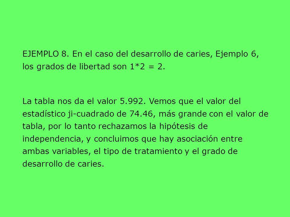 EJEMPLO 8. En el caso del desarrollo de caries, Ejemplo 6, los grados de libertad son 1*2 = 2. La tabla nos da el valor 5.992. Vemos que el valor del