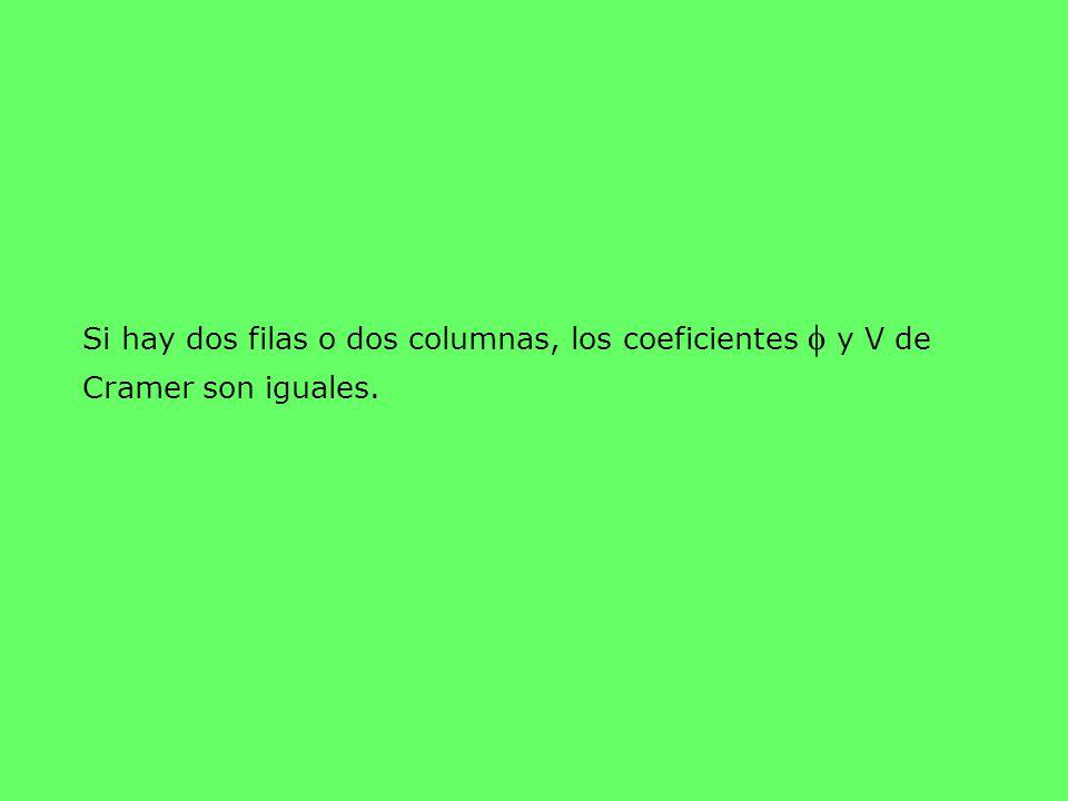 Si hay dos filas o dos columnas, los coeficientes  y V de Cramer son iguales.