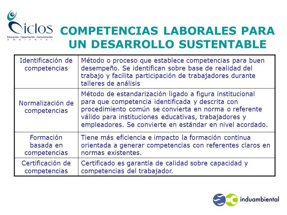 COMPETENCIAS LABORALES PARA UN DESARROLLO SUSTENTABLE Identificación de competencias Método o proceso que establece competencias para buen desempeño.