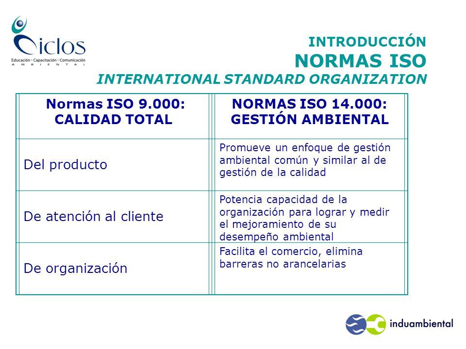 INTRODUCCIÓN NORMAS ISO INTERNATIONAL STANDARD ORGANIZATION Normas ISO 9.000: CALIDAD TOTAL NORMAS ISO 14.000: GESTIÓN AMBIENTAL Del producto Promueve un enfoque de gestión ambiental común y similar al de gestión de la calidad De atención al cliente Potencia capacidad de la organización para lograr y medir el mejoramiento de su desempeño ambiental De organización Facilita el comercio, elimina barreras no arancelarias