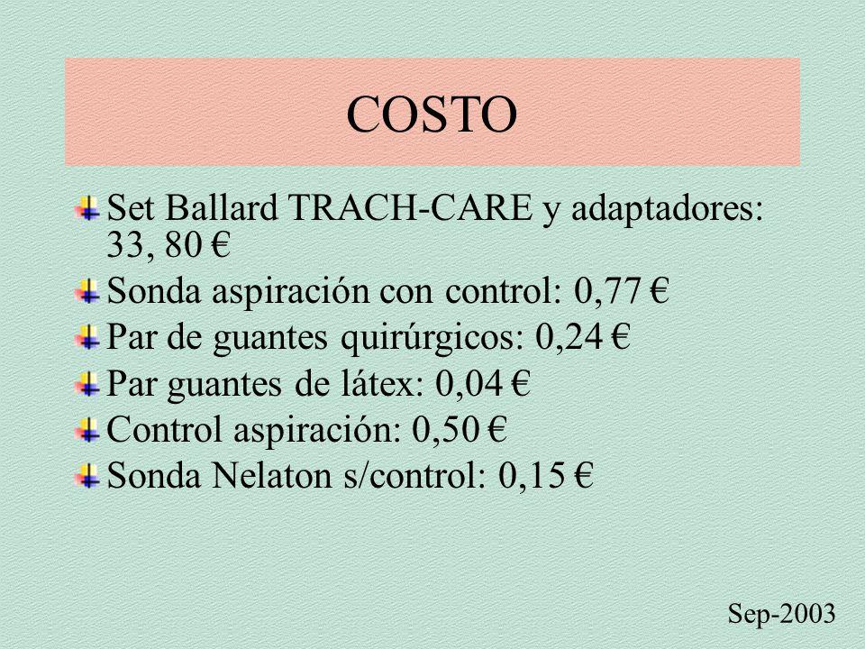 COSTO Sep-2003 Set Ballard TRACH-CARE y adaptadores: 33, 80 € Sonda aspiración con control: 0,77 € Par de guantes quirúrgicos: 0,24 € Par guantes de látex: 0,04 € Control aspiración: 0,50 € Sonda Nelaton s/control: 0,15 €