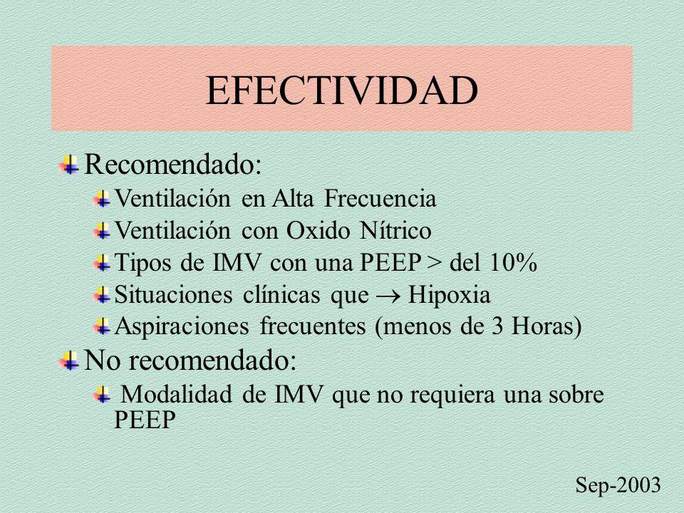 EFECTIVIDAD Sep-2003 Recomendado: Ventilación en Alta Frecuencia Ventilación con Oxido Nítrico Tipos de IMV con una PEEP > del 10% Situaciones clínicas que  Hipoxia Aspiraciones frecuentes (menos de 3 Horas) No recomendado: Modalidad de IMV que no requiera una sobre PEEP
