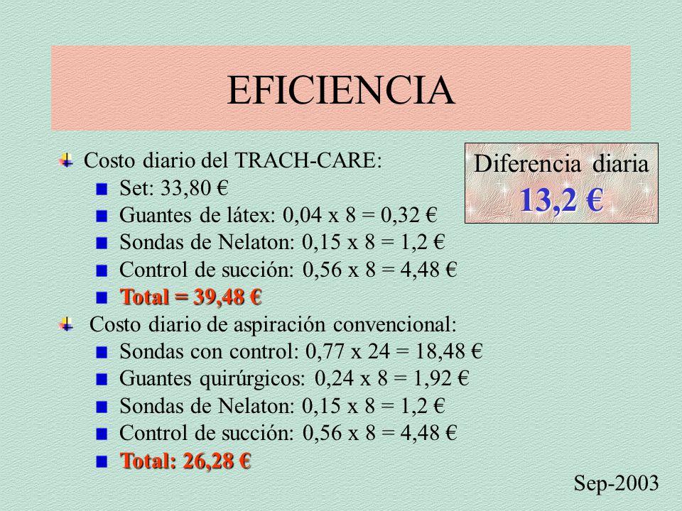 EFICIENCIA Sep-2003 Costo diario del TRACH-CARE: Set: 33,80 € Guantes de látex: 0,04 x 8 = 0,32 € Sondas de Nelaton: 0,15 x 8 = 1,2 € Control de succión: 0,56 x 8 = 4,48 € Total = 39,48 € Costo diario de aspiración convencional: Sondas con control: 0,77 x 24 = 18,48 € Guantes quirúrgicos: 0,24 x 8 = 1,92 € Sondas de Nelaton: 0,15 x 8 = 1,2 € Control de succión: 0,56 x 8 = 4,48 € Total: 26,28 € Diferencia diaria 13,2 €