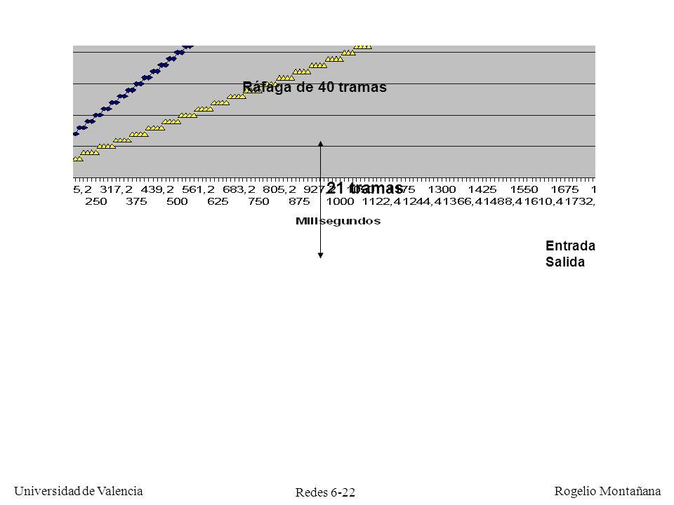 Redes 6-1 Universidad de Valencia Rogelio Montañana Tema 6 Redes ...