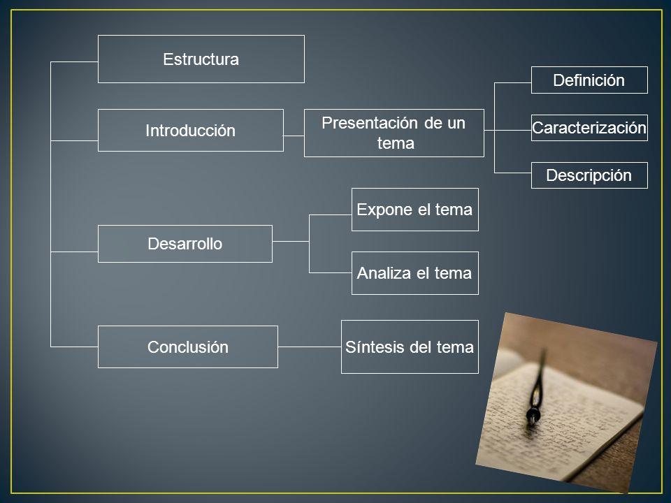 Estructura Introducción Presentación de un tema Definición Caracterización Descripción Desarrollo Expone el tema Analiza el tema Conclusión Síntesis del tema