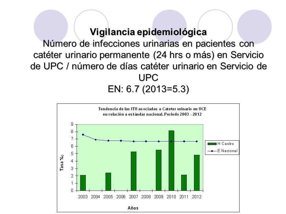 Vigilancia Epidemiológica Número de infecciones urinarias en pacientes con catéter urinario permanente (24 hrs o más) en Servicio de MEDICINA / número de días catéter urinario en Servicio de MEDICINA EN: 2012=6.7%o 2013= 6.2%o